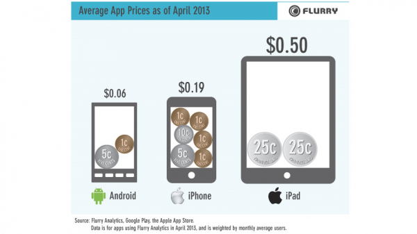 1.chart-infographic-iphone-android-ipad-app-average-price-macthai