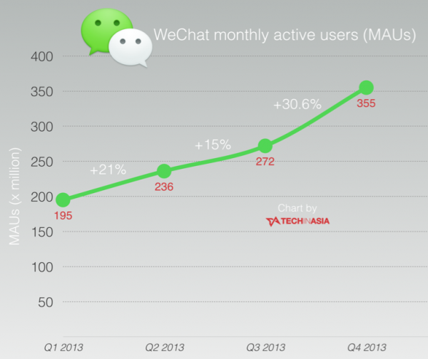 WeChat-sees-resurgent-growth-now-has-355-million-active-users-CHART
