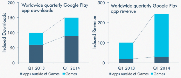 googleplay-apps-vs-games