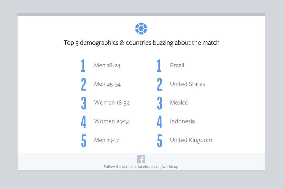 Facebook-Germany-v-Brazil-Top-Demos-and-Countries