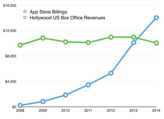 App-Store-Hollywood1