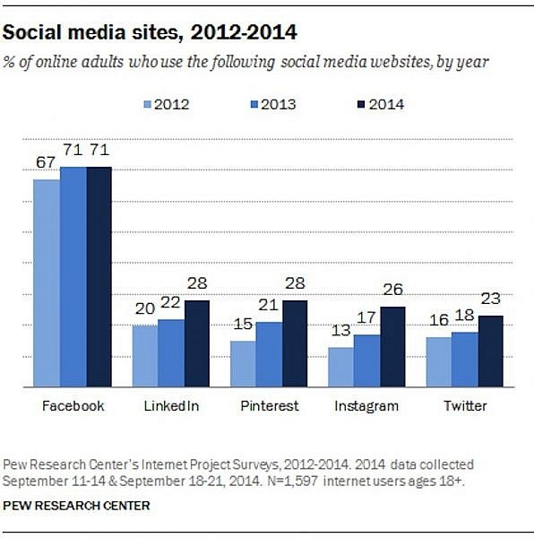 social-media-site-usage-by-year