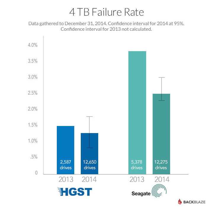 blog-4tb-failure-rates