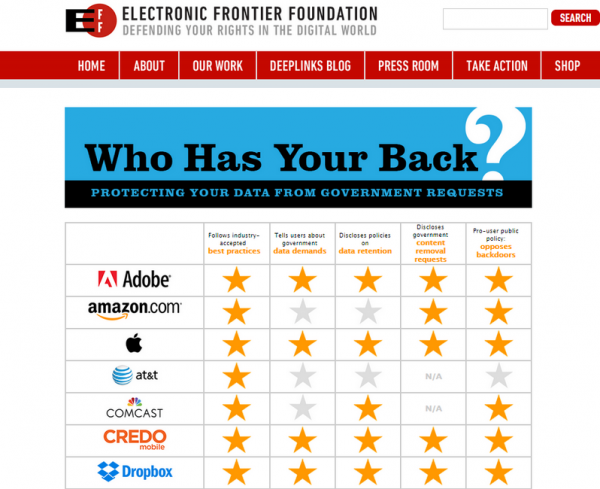eff-who-has-your-back-report