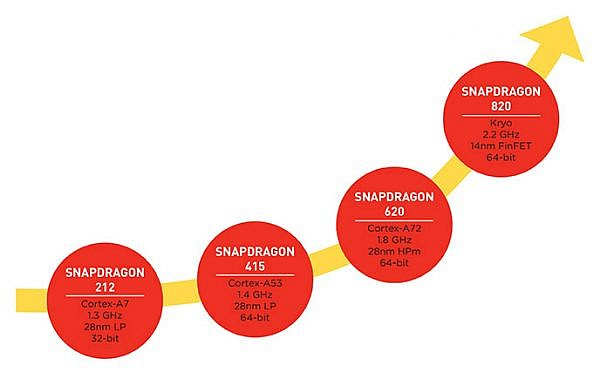 snapdragon-cpu-tiers-examples