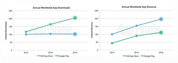 downloads-vs-revenue-940x335