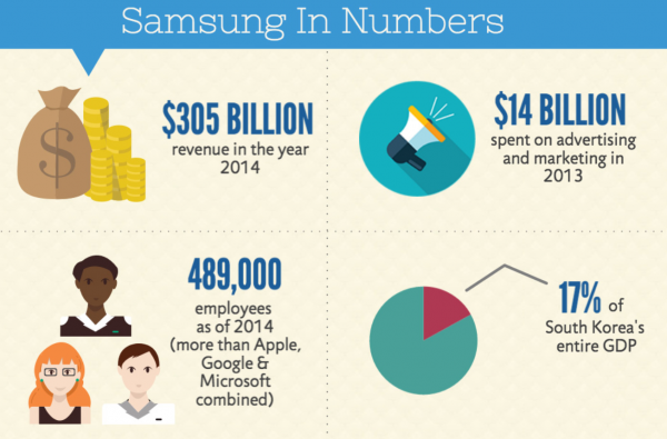 Infographic-reveals-real-size-of-Samsung (1)
