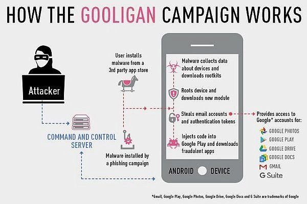 1-3-million-google-accounts-are-affected-by-gooligan-android-bug