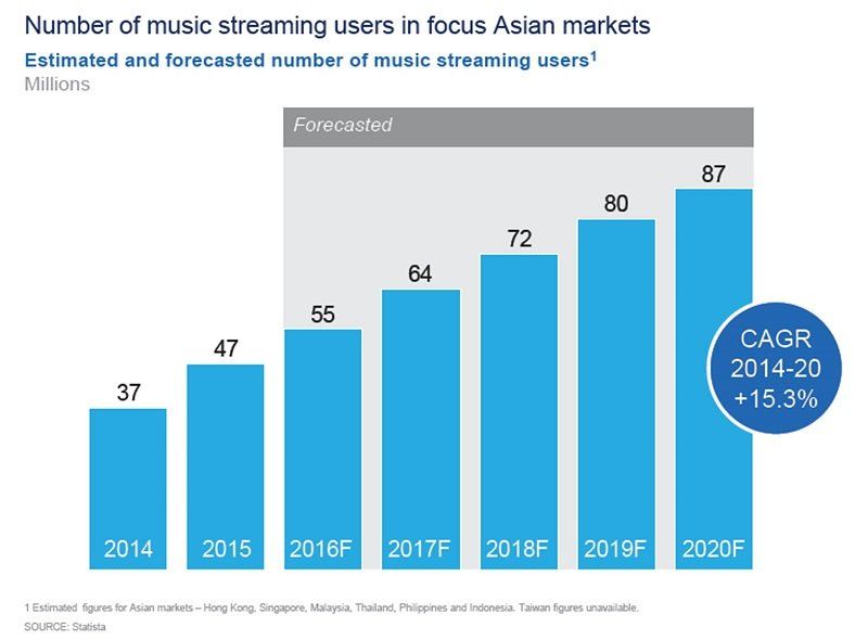joox_mckinsey-music-streaming-report-1