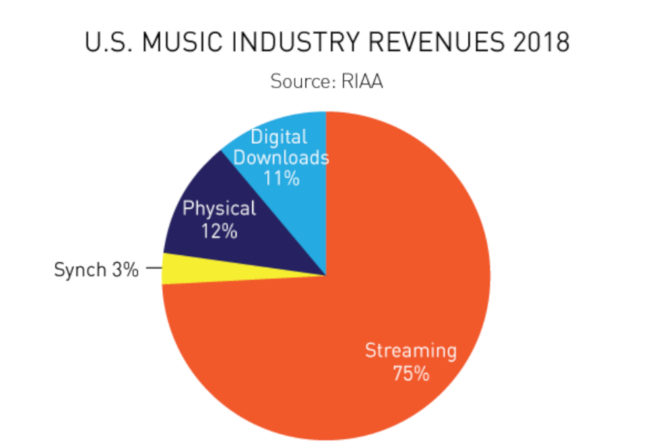 Report-shows-that-U S -consumers-preferred-old-school-music