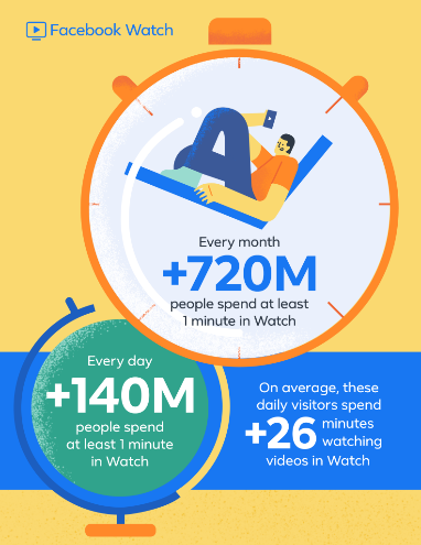 facebook Watch stat