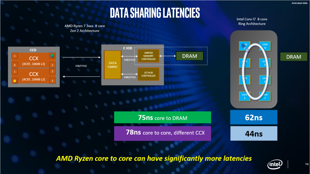 Intel data sharing