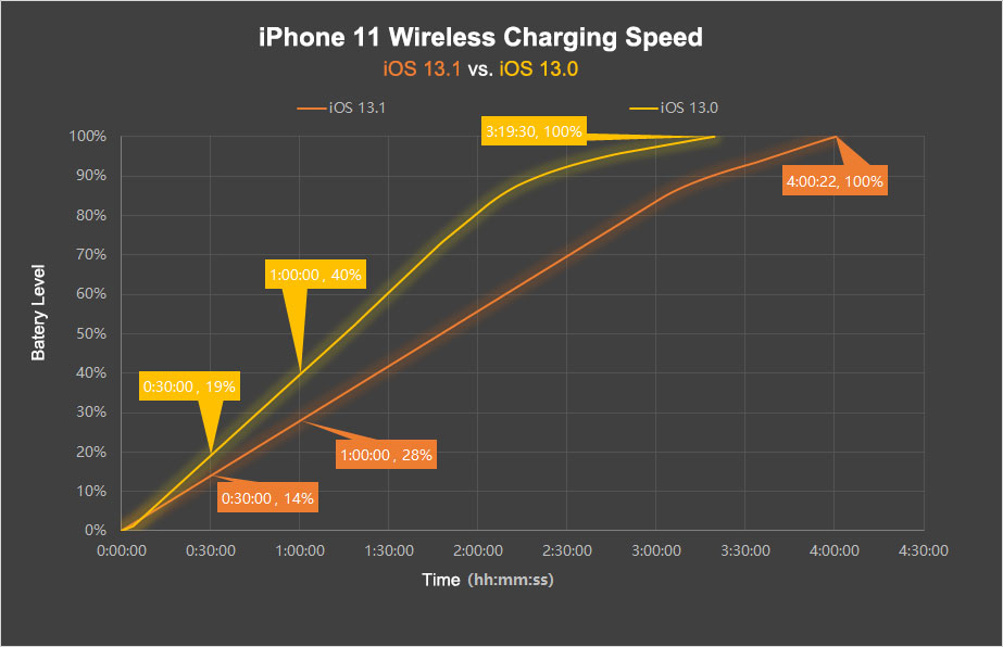 iOS 13 wireless charge
