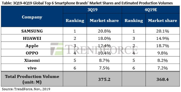 smartphone sell