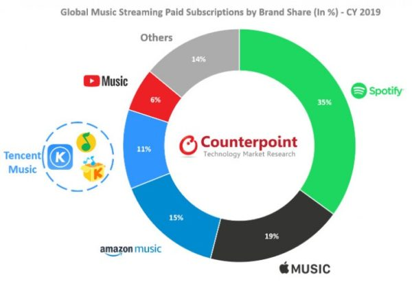 Mustic Streaming Market 2019