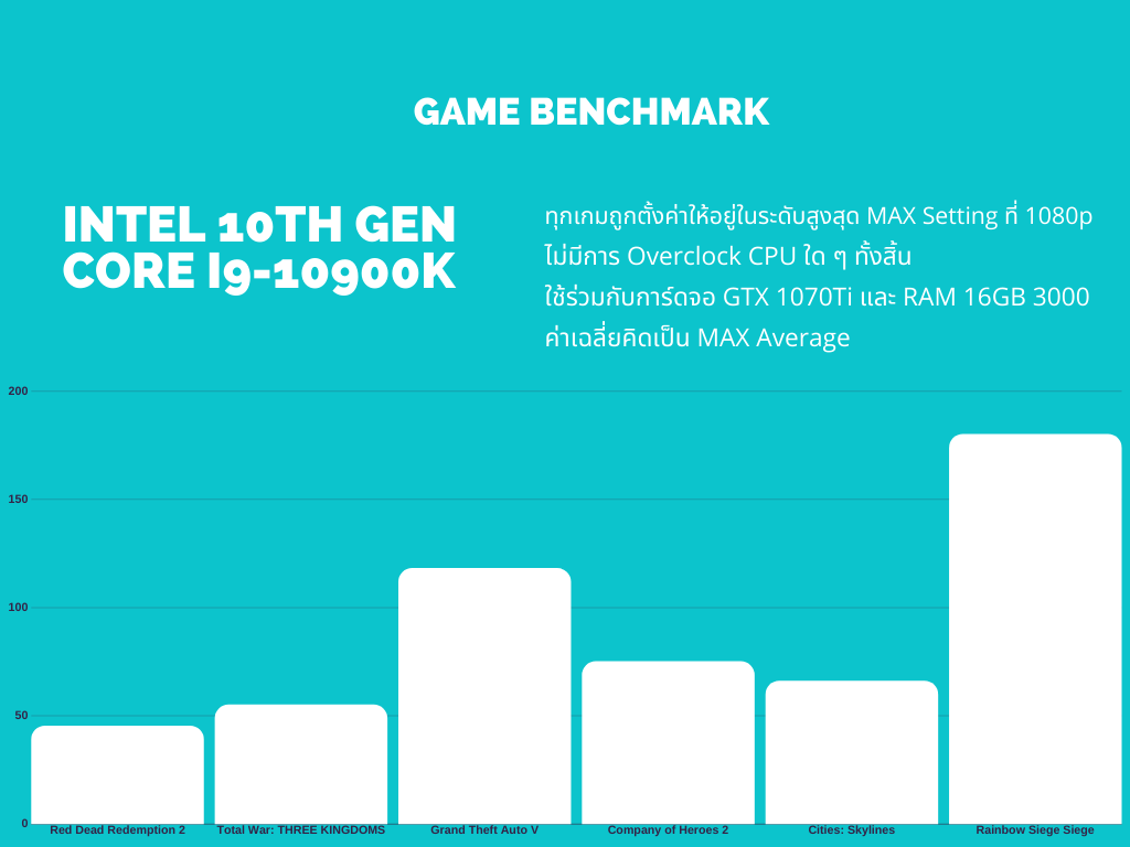 Intel Core i9-10900K game benchmark